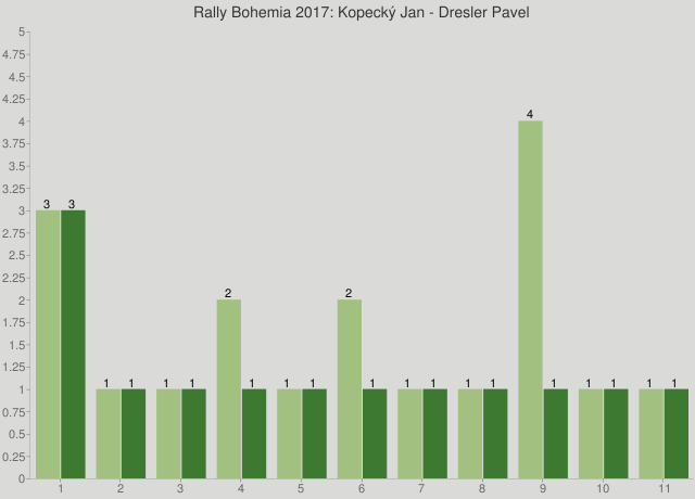 Rally Bohemia 2017: Kopecký Jan - Dresler Pavel