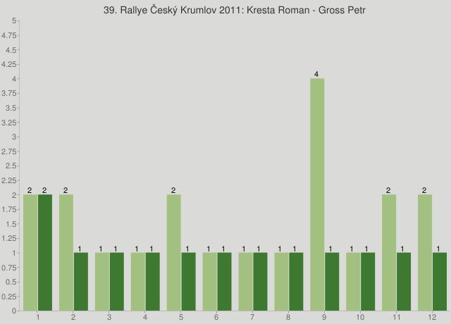 39. Rallye Český Krumlov 2011: Kresta Roman - Gross Petr