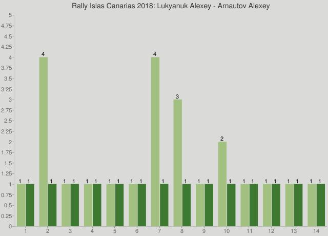 Rally Islas Canarias 2018: Lukyanuk Alexey - Arnautov Alexey