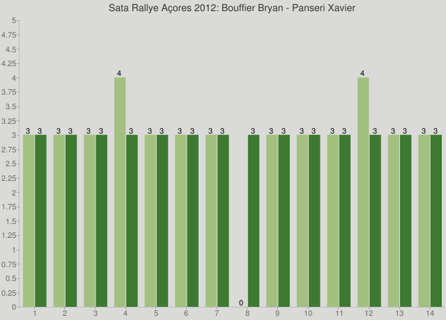 Sata Rallye Açores 2012: Bouffier Bryan - Panseri Xavier