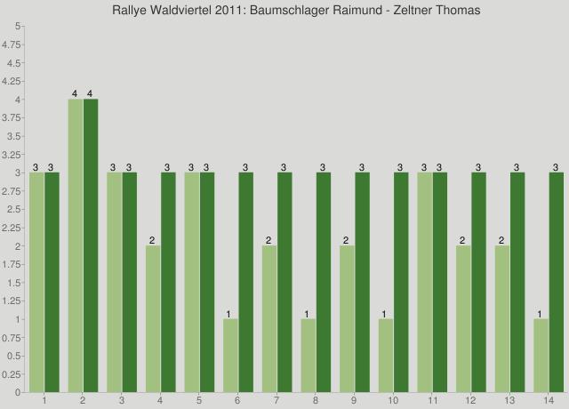 Rallye Waldviertel 2011: Baumschlager Raimund - Zeltner Thomas