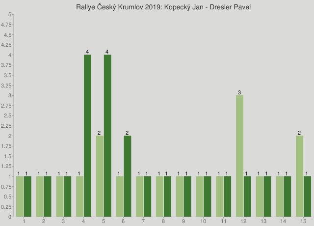 Rallye Český Krumlov 2019: Kopecký Jan - Dresler Pavel