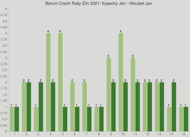 Barum Czech Rally Zlín 2021: Kopecký Jan - Hloušek Jan