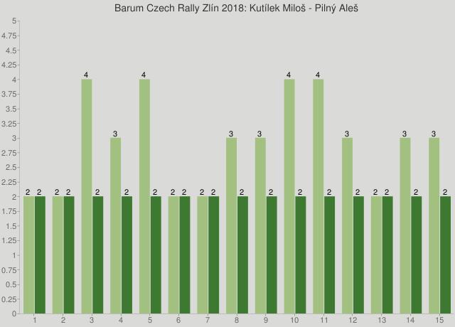 Barum Czech Rally Zlín 2018: Kutílek Miloš - Pilný Aleš
