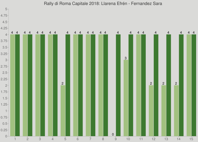 Rally di Roma Capitale 2018: Llarena Efrén - Fernandez Sara