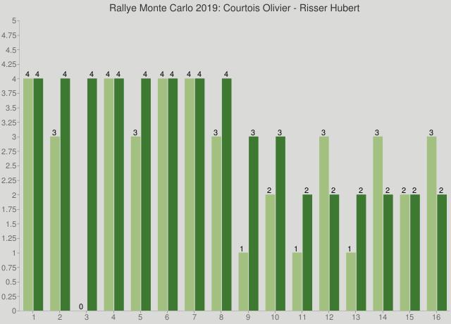 Rallye Monte Carlo 2019: Courtois Olivier - Risser Hubert