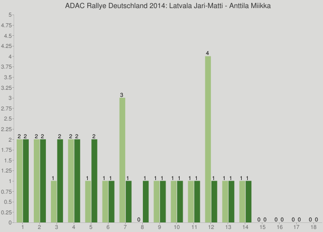 ADAC Rallye Deutschland 2014: Latvala Jari-Matti - Anttila Miikka