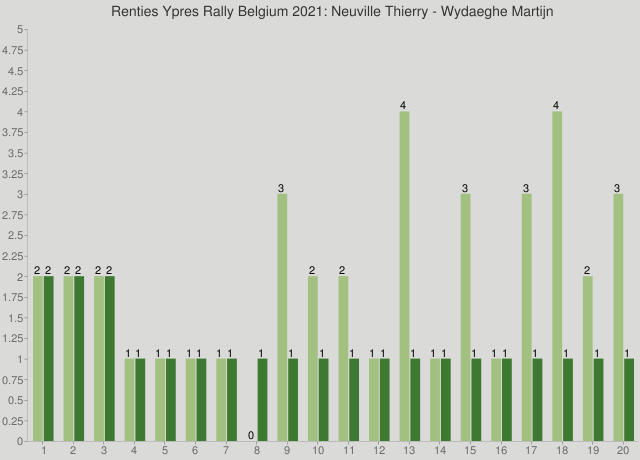 Renties Ypres Rally Belgium 2021: Neuville Thierry - Wydaeghe Martijn