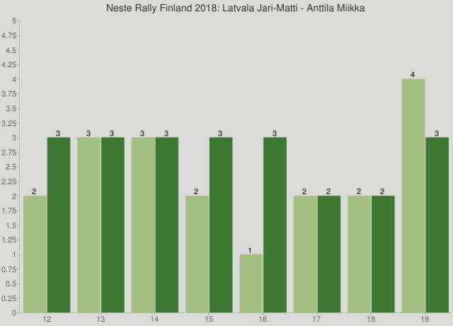 Neste Rally Finland 2018: Latvala Jari-Matti - Anttila Miikka