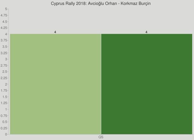 Cyprus Rally 2018: Avcioğlu Orhan - Korkmaz Burçin