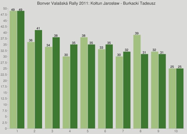 Bonver Valašská Rally 2011: Kołtun Jarosław - Burkacki Tadeusz