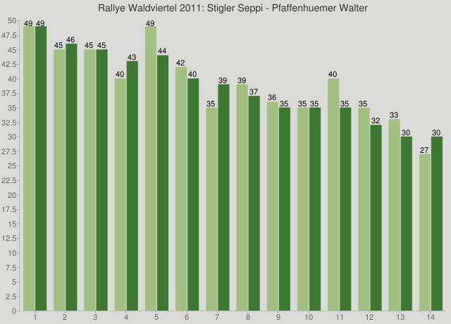 Rallye Waldviertel 2011: Stigler Seppi - Pfaffenhuemer Walter