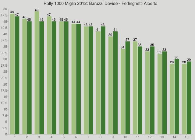 Rally 1000 Miglia 2012: Baruzzi Davide - Ferlinghetti Alberto