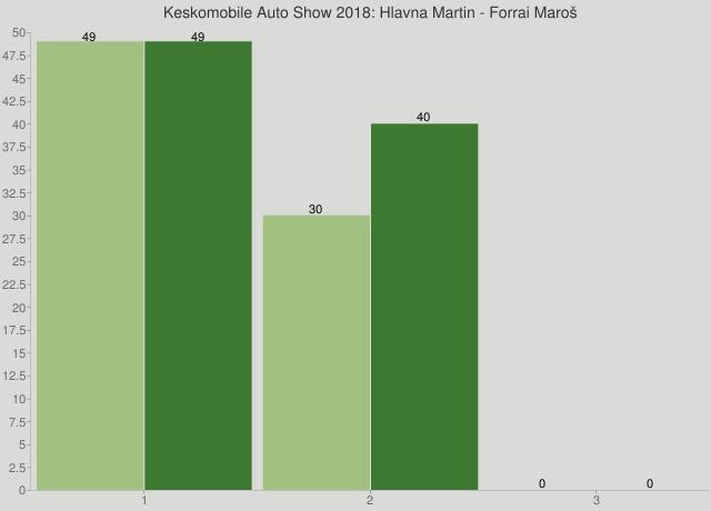 Keskomobile Auto Show 2018: Hlavna Martin - Forrai Maroš