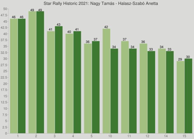 Star Rally Historic 2021: Nagy Tamás - Halasz-Szabó Anetta