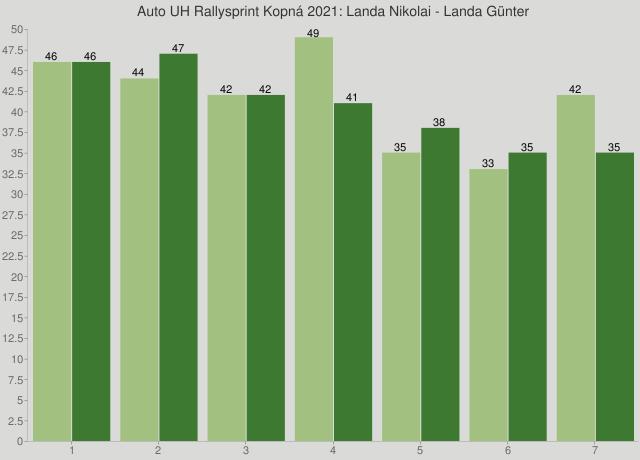 Auto UH Rallysprint Kopná 2021: Landa Nikolai - Landa Günter