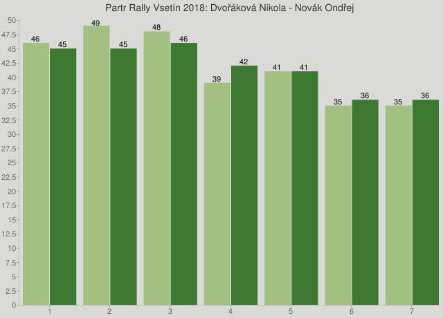 Partr Rally Vsetín 2018: Dvořáková Nikola - Novák Ondřej