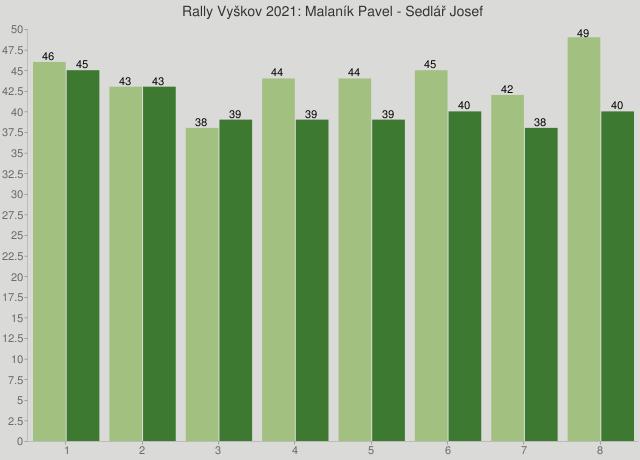 Rally Vyškov 2021: Malaník Pavel - Sedlář Josef