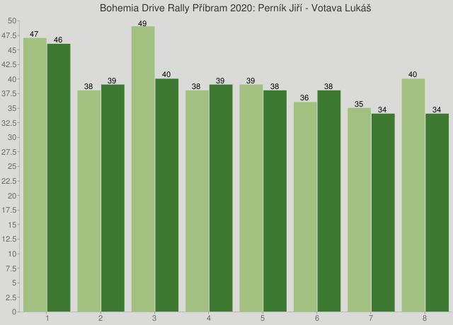Bohemia Drive Rally Příbram 2020: Perník Jiří - Votava Lukáš