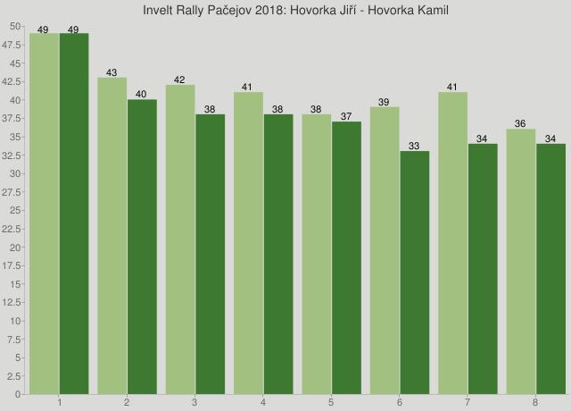 Invelt Rally Pačejov 2018: Hovorka Jiří - Hovorka Kamil