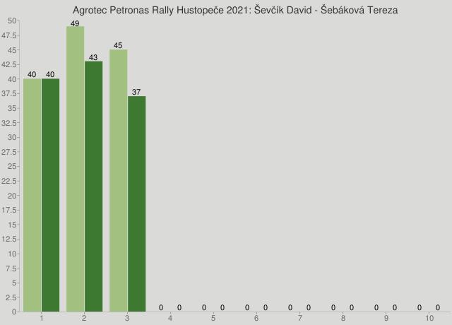 Agrotec Petronas Rally Hustopeče 2021: Ševčík David - Šebáková Tereza