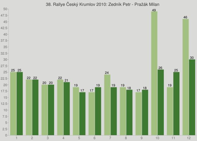 38. Rallye Český Krumlov 2010: Zedník Petr - Pražák Milan