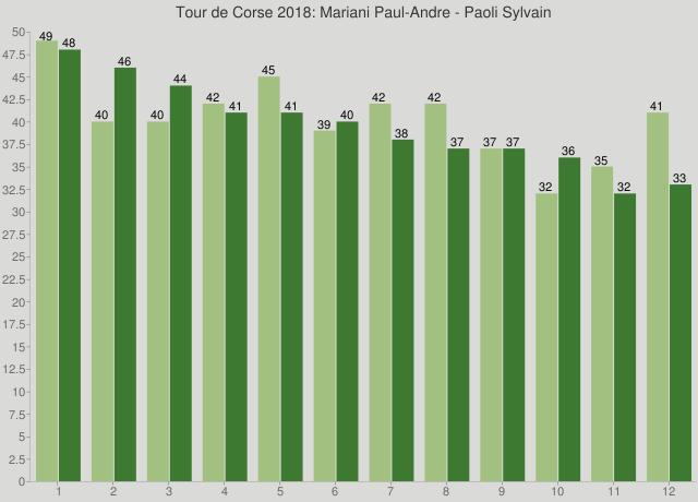 Tour de Corse 2018: Mariani Paul-Andre - Paoli Sylvain
