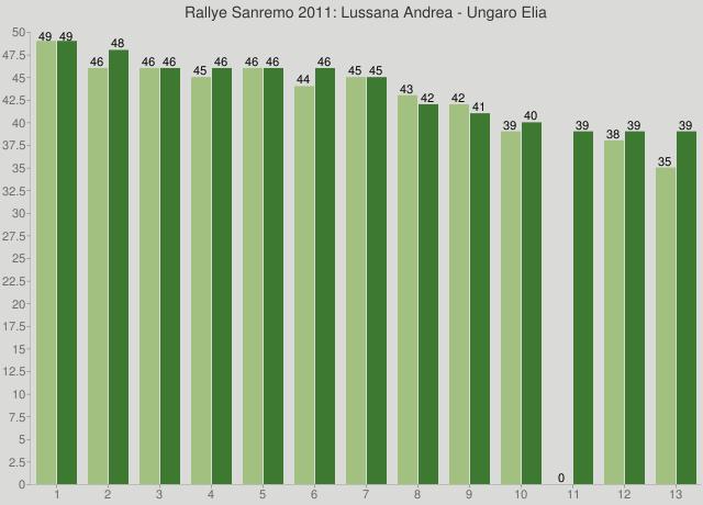 Rallye Sanremo 2011: Lussana Andrea - Ungaro Elia