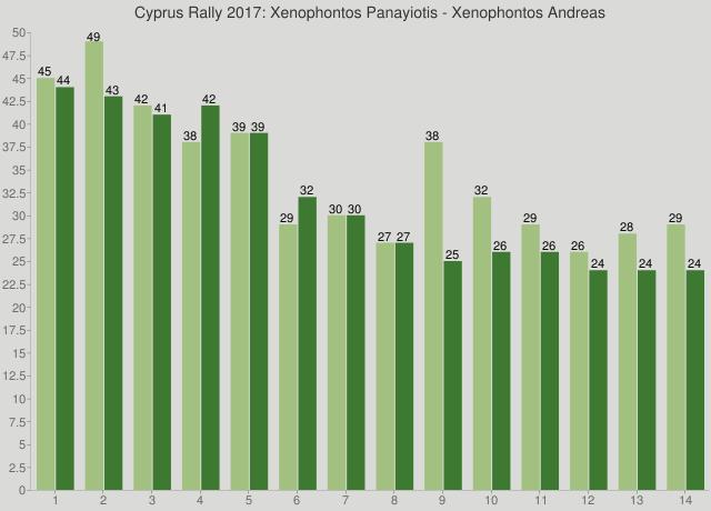 Cyprus Rally 2017: Xenophontos Panayiotis - Xenophontos Andreas