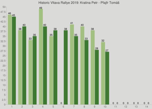 Historic Vltava Rallye 2019: Kratina Petr - Pfajfr Tomáš