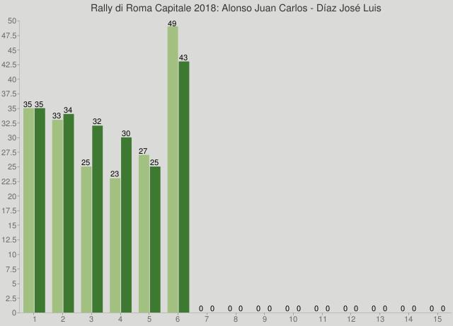 Rally di Roma Capitale 2018: Alonso Juan Carlos - Díaz José Luis