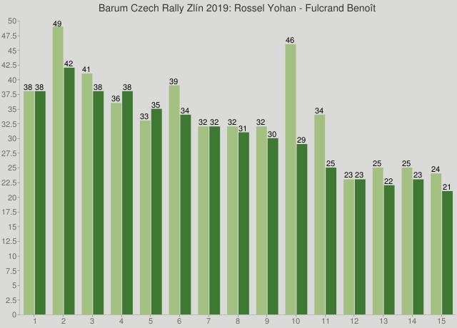 Barum Czech Rally Zlín 2019: Rossel Yohan - Fulcrand Benoît