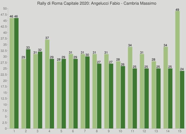 Rally di Roma Capitale 2020: Angelucci Fabio - Cambria Massimo