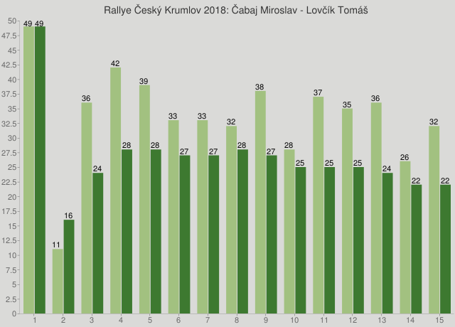 Rallye Český Krumlov 2018: Čabaj Miroslav - Lovčík Tomáš