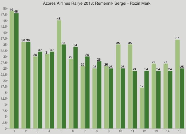 Azores Airlines Rallye 2018: Remennik Sergei - Rozin Mark