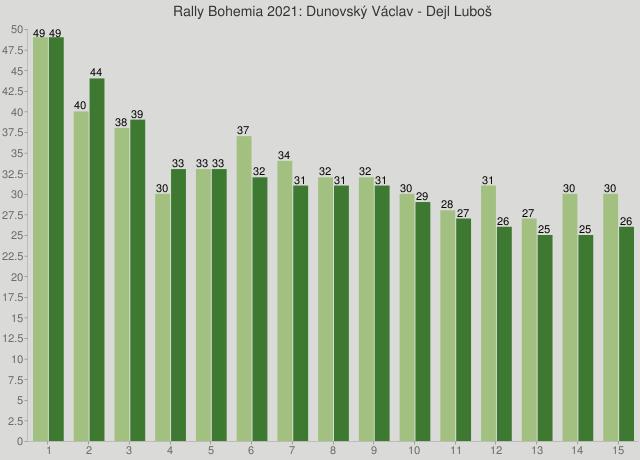 Rally Bohemia 2021: Dunovský Václav - Dejl Luboš