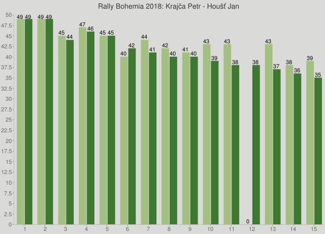 Rally Bohemia 2018: Krajča Petr - Houšť Jan