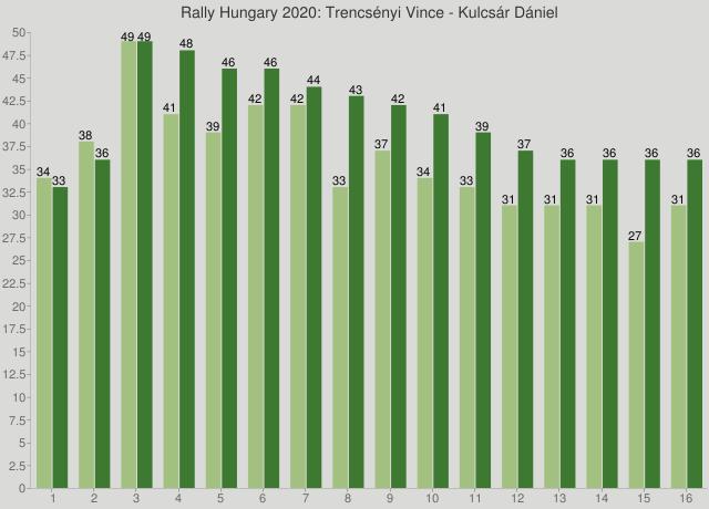 Rally Hungary 2020: Trencsényi Vince - Kulcsár Dániel