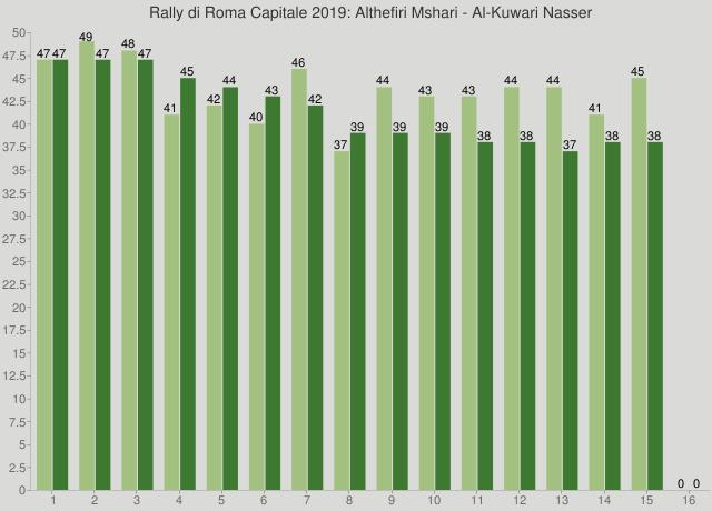 Rally di Roma Capitale 2019: Althefiri Mshari - Al-Kuwari Nasser