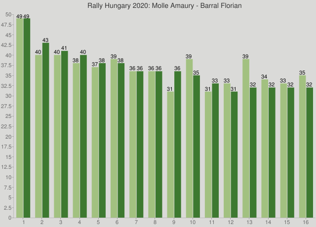 Rally Hungary 2020: Molle Amaury - Barral Florian