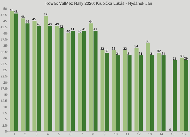 Kowax ValMez Rally 2020: Krupička Lukáš - Ryšánek Jan