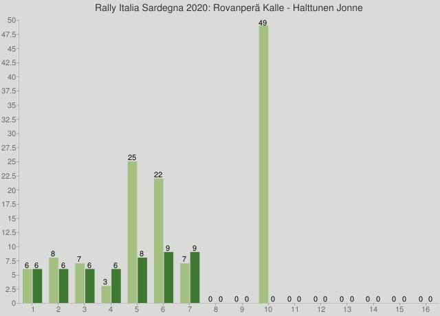 Rally Italia Sardegna 2020: Rovanperä Kalle - Halttunen Jonne