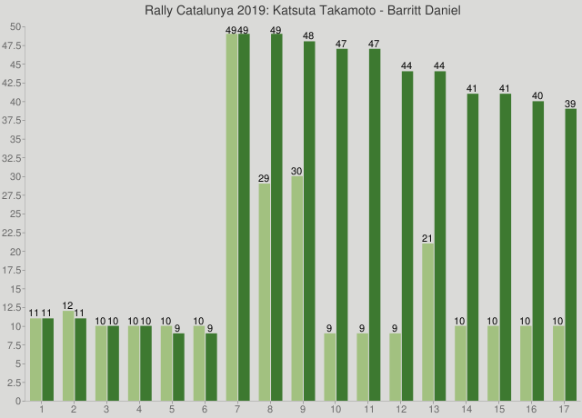 Rally Catalunya 2019: Katsuta Takamoto - Barritt Daniel