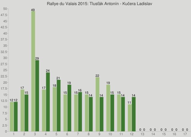 Rallye du Valais 2015: Tlusťák Antonín - Kučera Ladislav