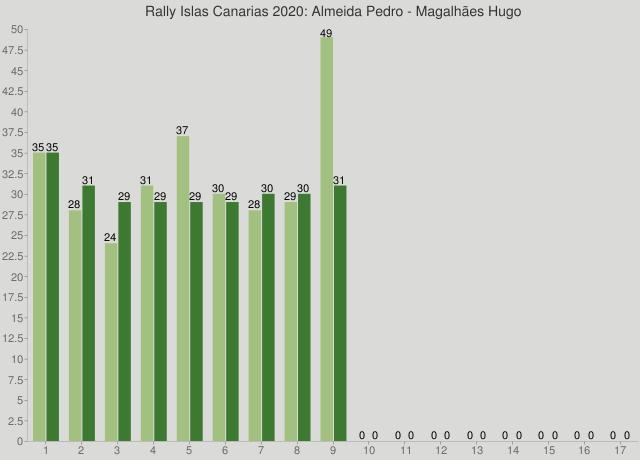 Rally Islas Canarias 2020: Almeida Pedro - Magalhães Hugo