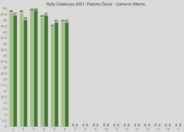 Rally Catalunya 2021: Palomo Óscar - Camorro Alberto