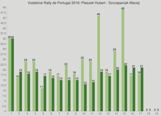 Vodafone Rally de Portugal 2016: Ptaszek Hubert - Szczepaniak Maciej