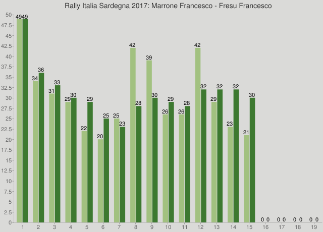 Rally Italia Sardegna 2017: Marrone Francesco - Fresu Francesco