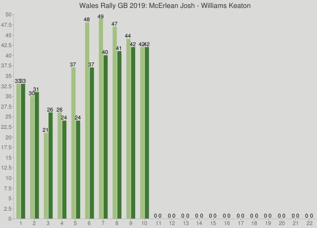 Wales Rally GB 2019: McErlean Josh - Williams Keaton