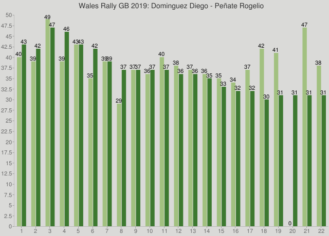 Wales Rally GB 2019: Dominguez Diego - Peñate Rogelio